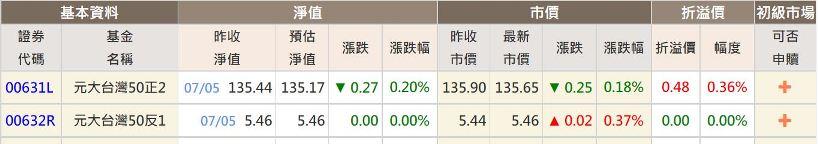 台灣50反一台灣50正二即時淨值